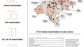 La salud de los ríos en Cantabria en 2018